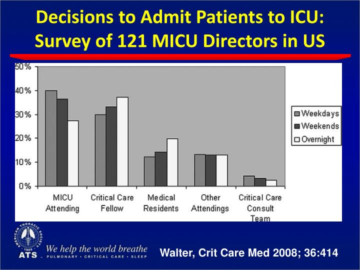 Decisions to Admit Patients to ICU: Survey of 121 MICU Directors in US