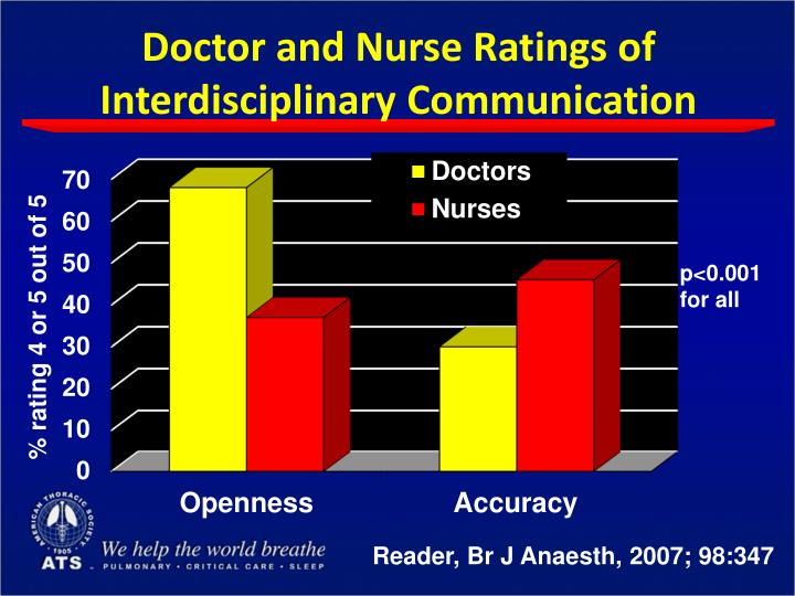 Doctor and Nurse Ratings of Interdisciplinary Communication