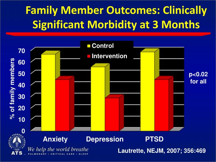Family Member Outcomes: Clinically Significant Morbidity at 3 Months