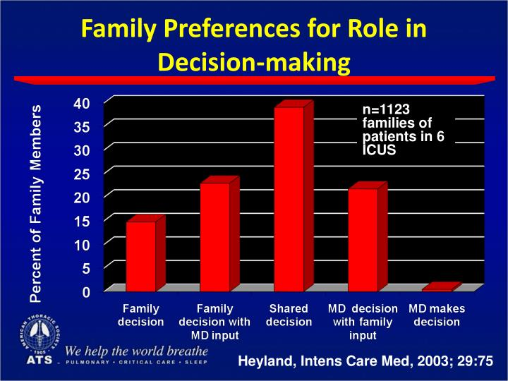 Family Preferences for Role in