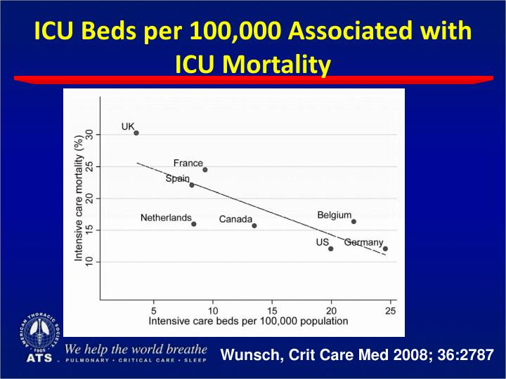 ICU Beds per 100,000 Associated with ICU Mortality