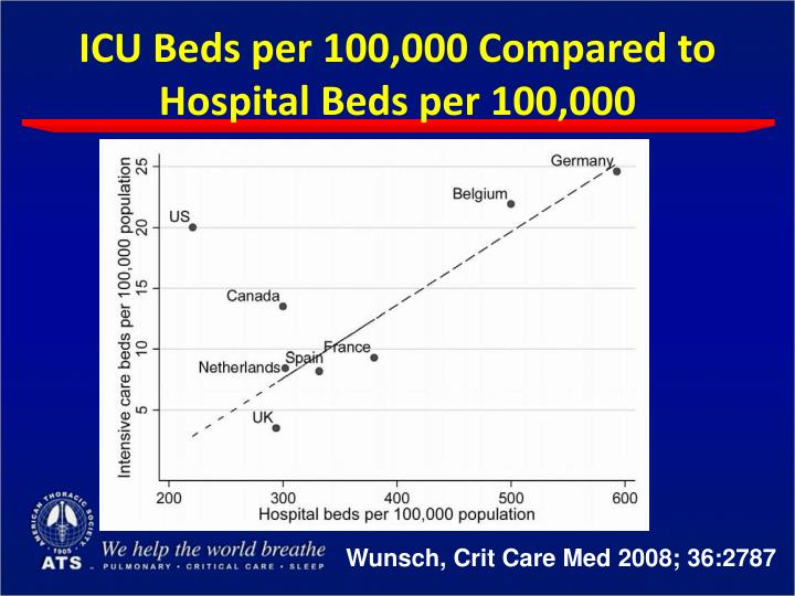 ICU Beds per 100,000 Compared to Hospital Beds per 100,000