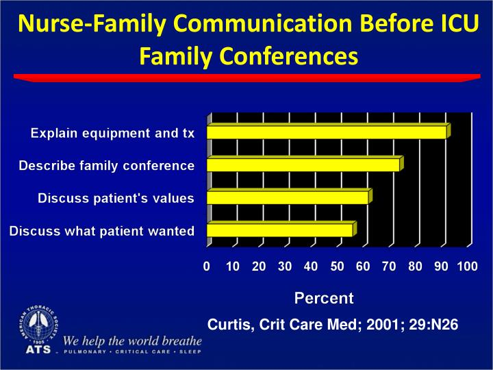 Nurse-Family Communication Before ICU Family Conferences