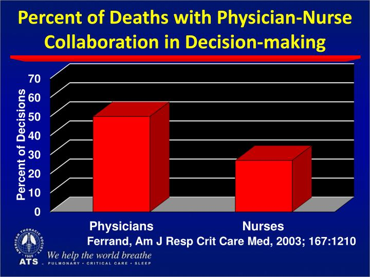 Percent of Deaths with Physician-Nurse Collaboration in Decision-making