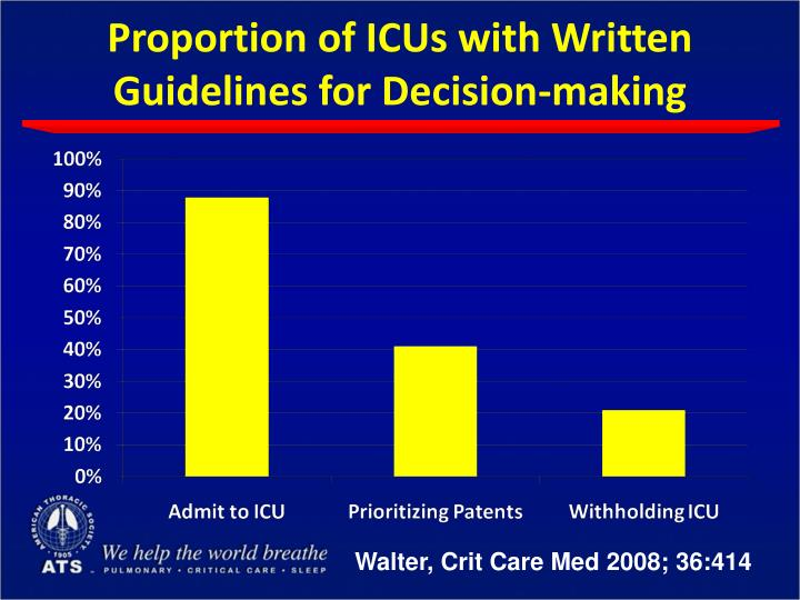 Proportion of ICUs with Written Guidelines for Decision-making