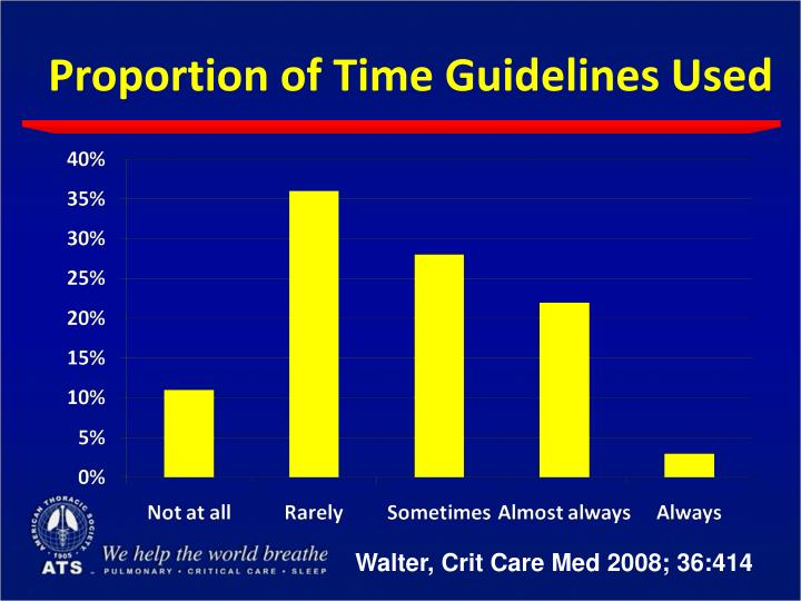 Proportion of Time Guidelines Used