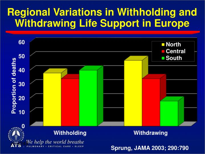 Regional Variations in Withholding and Withdrawing Life Support in Europe