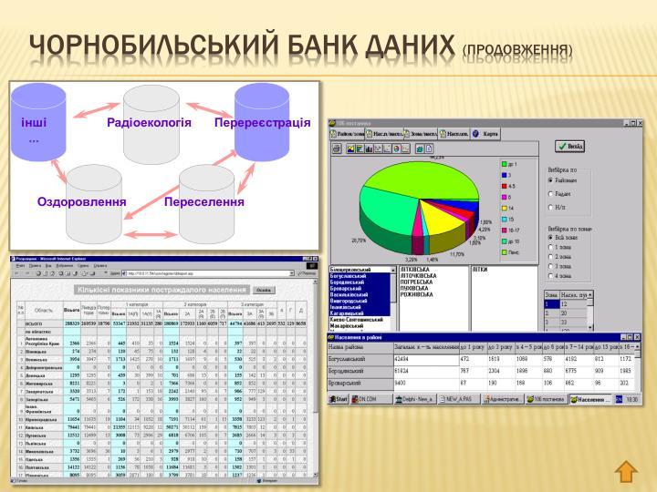 Чорнобильський Банк Даних