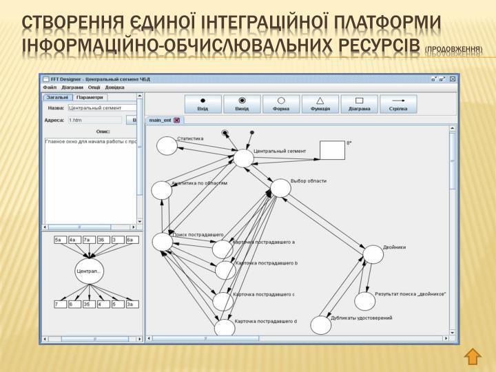 Створення єдиної інтеграційної платформи інформаційно-обчислювальних ресурсів