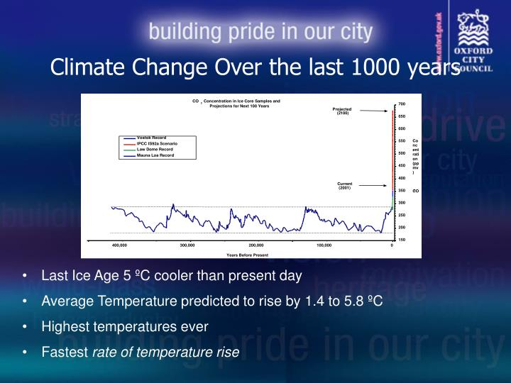 Climate Change Over the last 1000 years