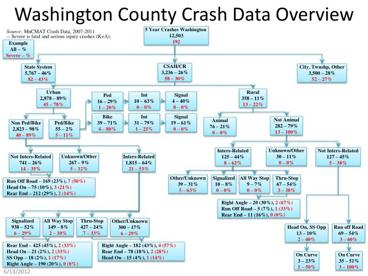 Washington county crash data overview