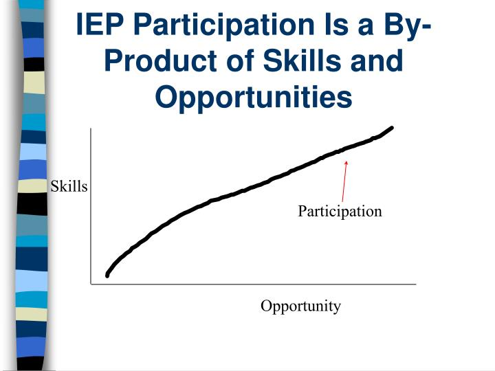 IEP Participation Is a By- Product of Skills and Opportunities