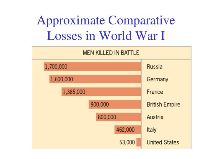 Approximate Comparative Losses in World War I