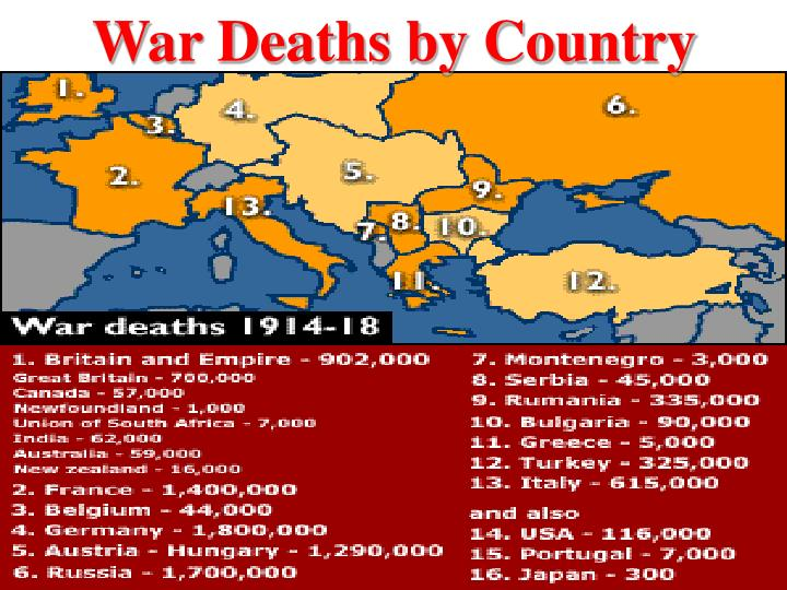 War Deaths by Country