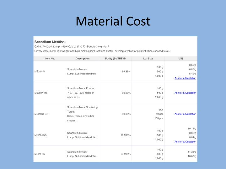 Material Cost