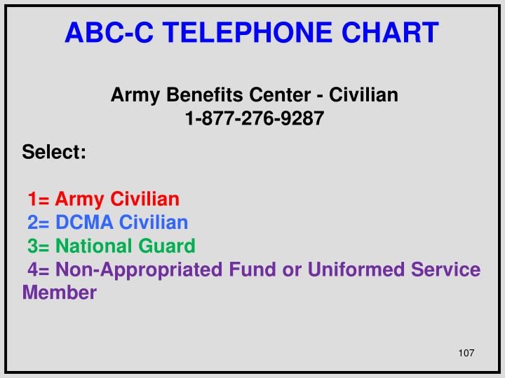 ABC-C TELEPHONE CHART