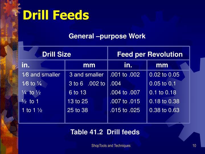 Drill Size                  Feed per Revolution