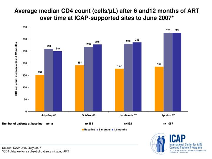 Average median CD4 count (cells/µL) after 6 and12 months of ART over time at ICAP-supported sites to June 2007*
