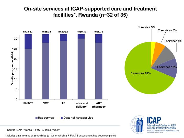 On-site services at ICAP-supported care and treatment facilities*,