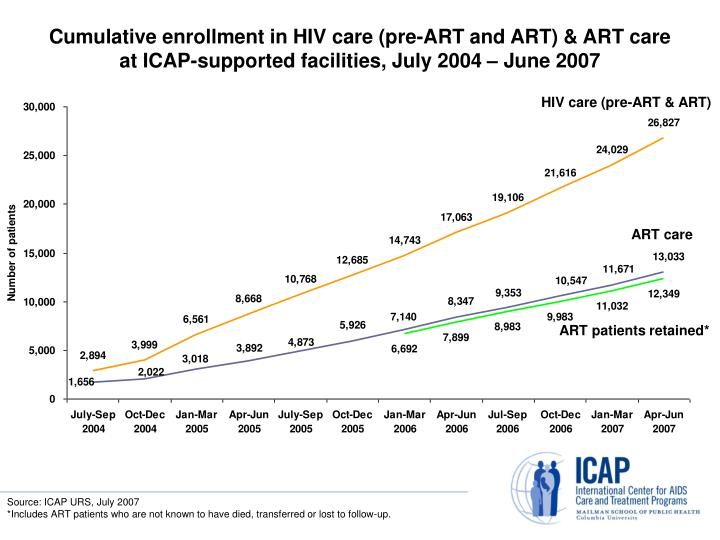 Cumulative enrollment in HIV care (pre-ART and ART) & ART care at ICAP-supported facilities, July 2004 – June 2007