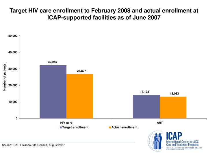 Target HIV care enrollment to February 2008 and actual enrollment at ICAP-supported facilities as of June 2007