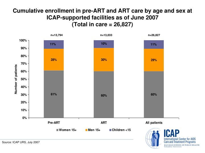 Cumulative enrollment in pre-ART and ART care by age and sex at ICAP-supported facilities as of June 2007
