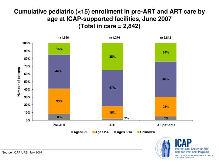 Cumulative pediatric (<15) enrollment in pre-ART and ART care by age at ICAP-supported facilities, June 2007