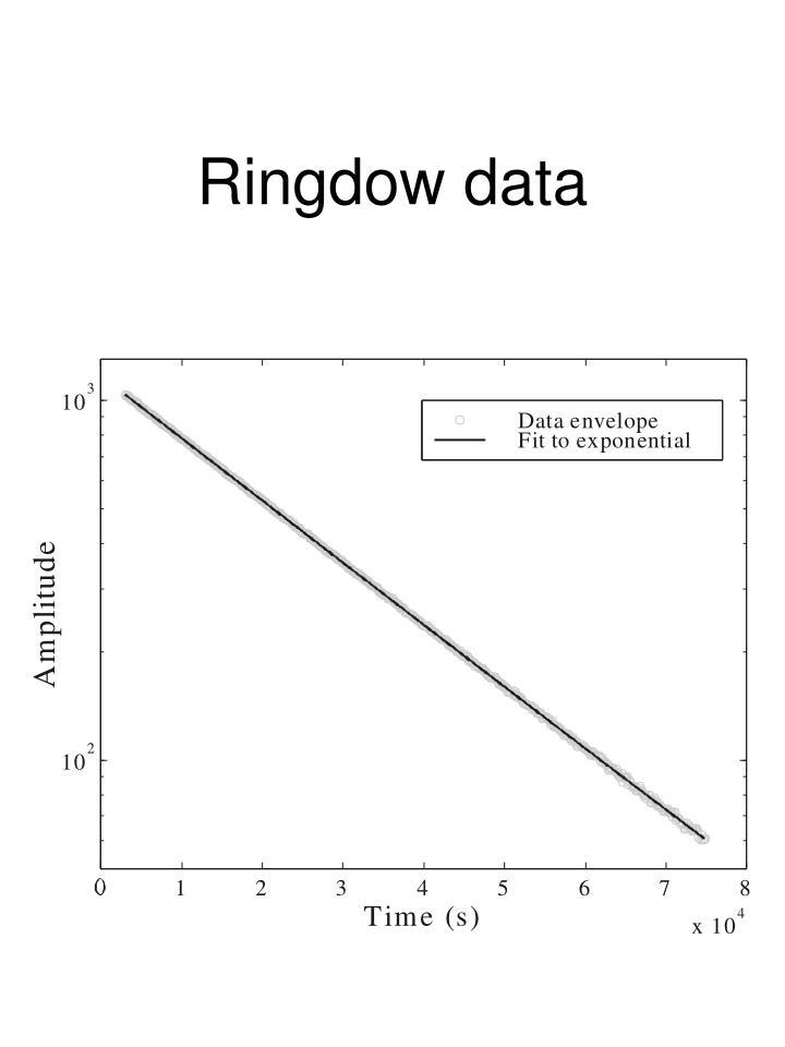 Ringdow data
