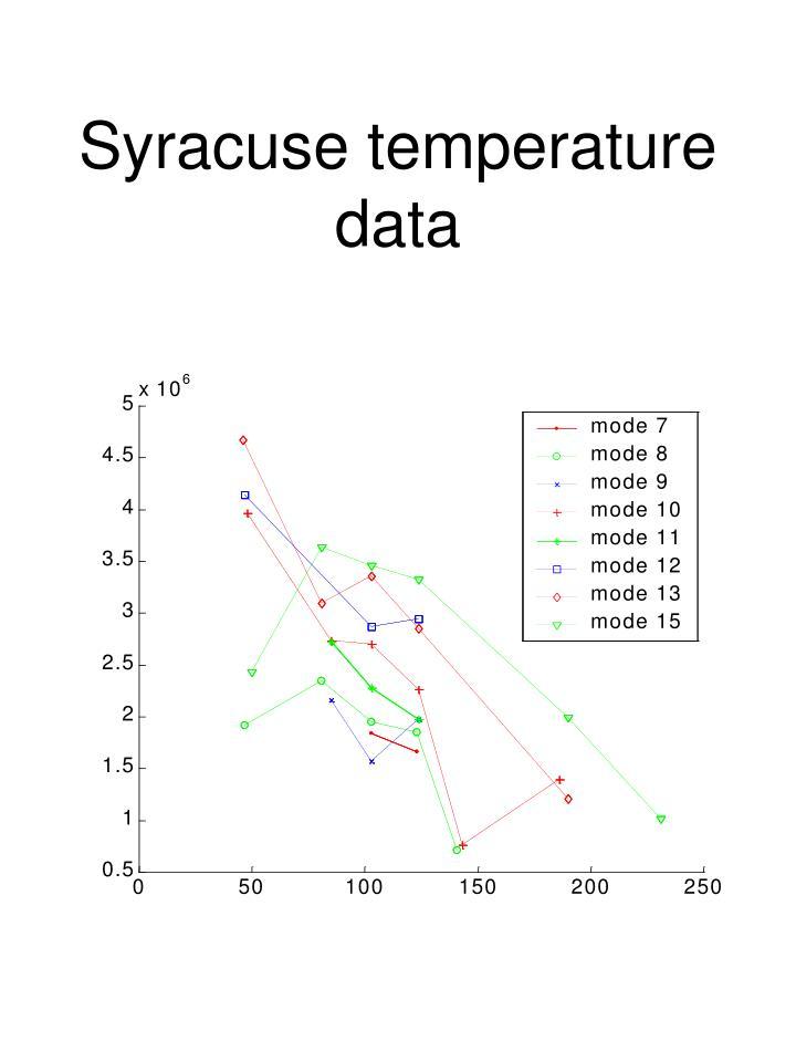 Syracuse temperature data