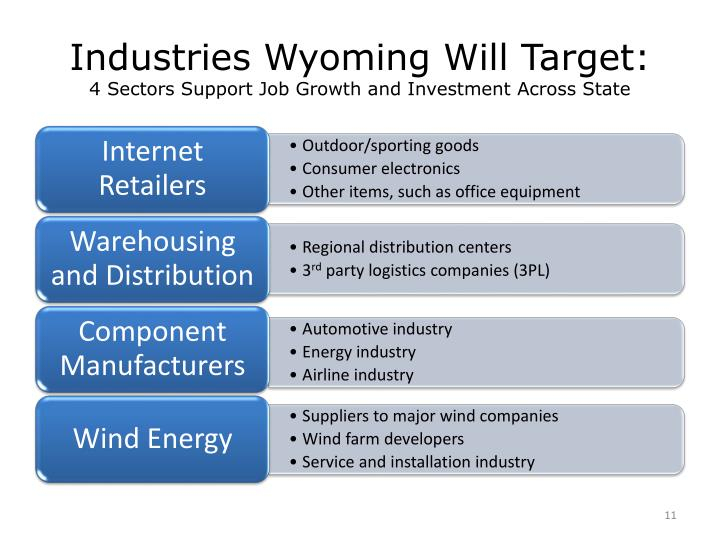 Industries Wyoming Will Target:
