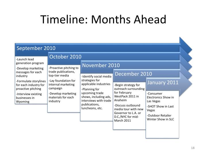 Timeline: Months Ahead