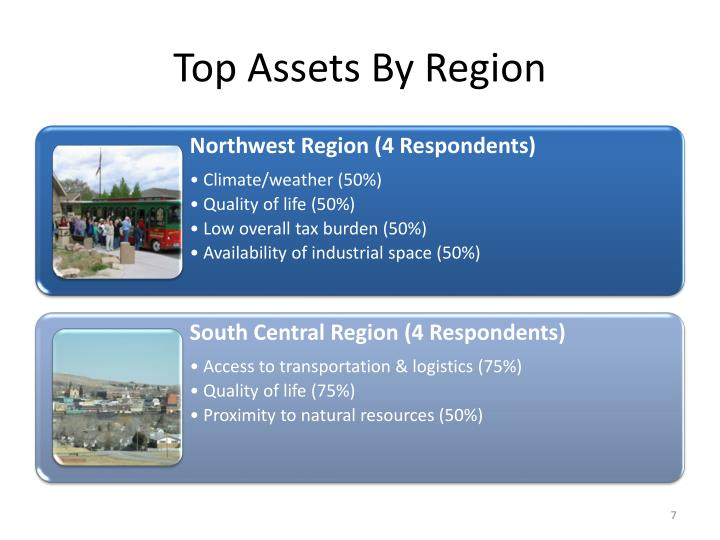 Top Assets By Region