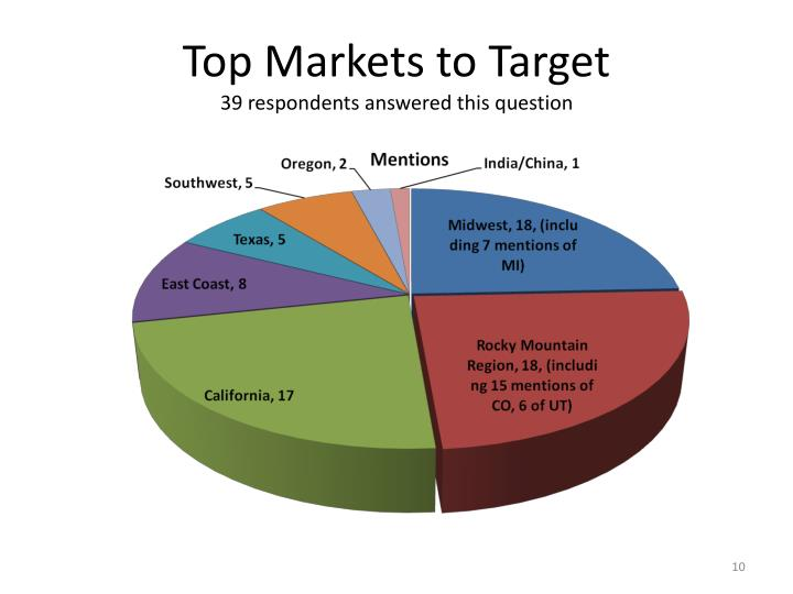 Top Markets to Target