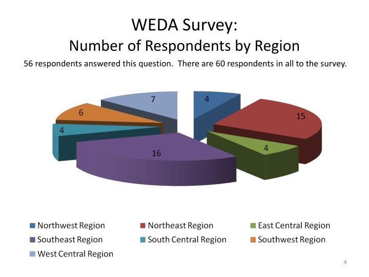 WEDA Survey: