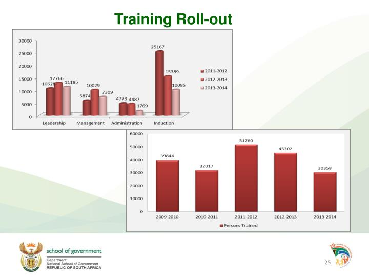 Training Roll-out