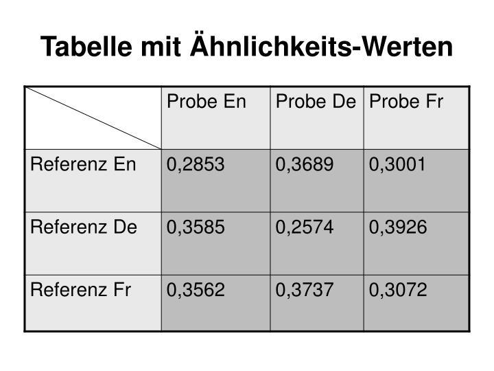 Tabelle mit Ähnlichkeits-Werten