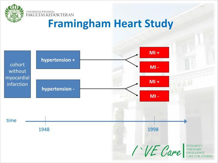 Framingham Heart Study
