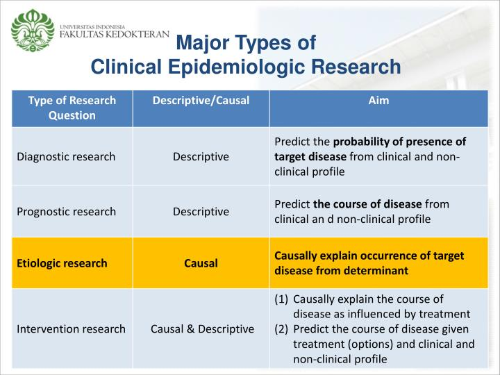 Major types of clinical epidemiologic research