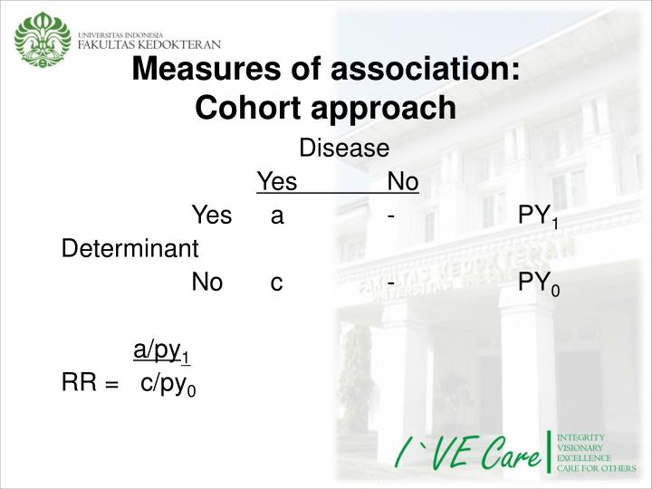 Measures of association: