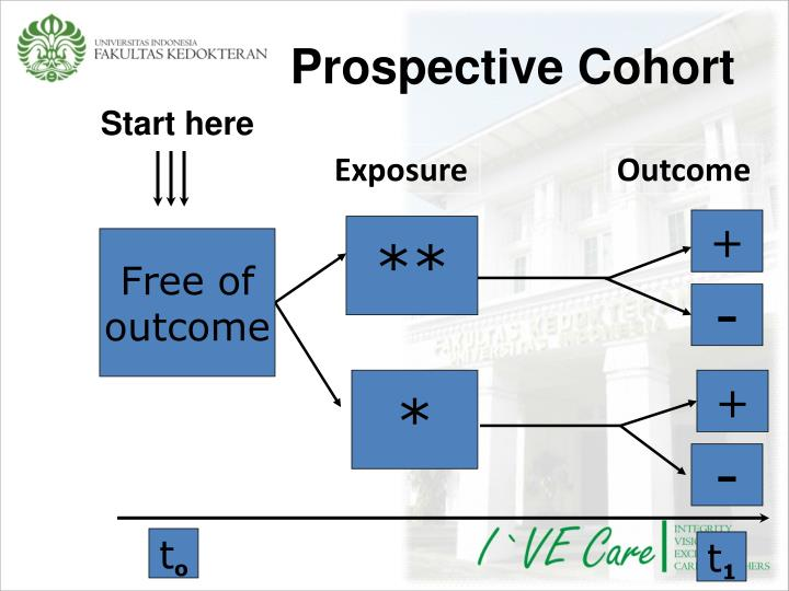 Prospective Cohort