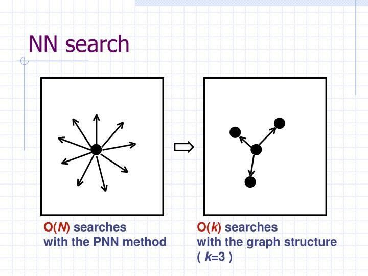 NN search