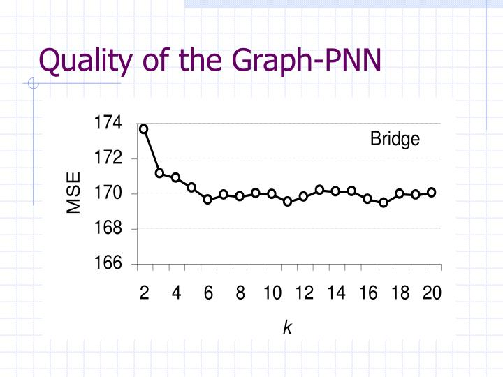 Quality of the Graph-PNN