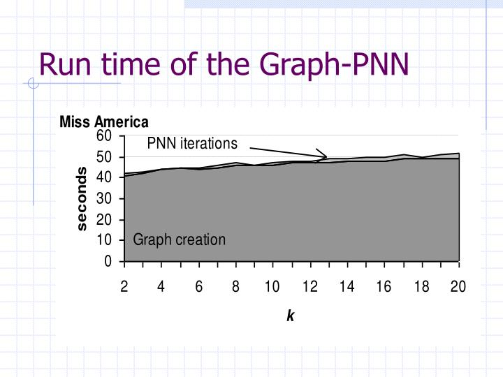 Run time of the Graph-PNN