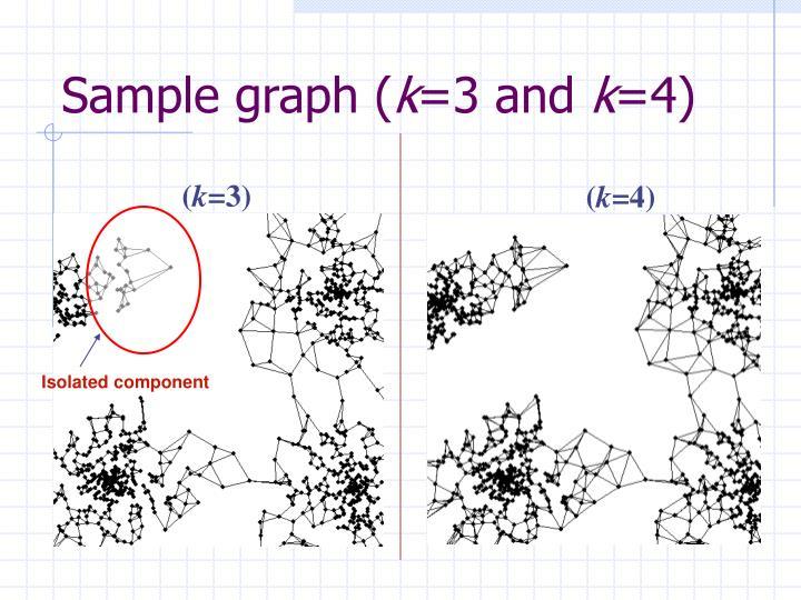 Sample graph (