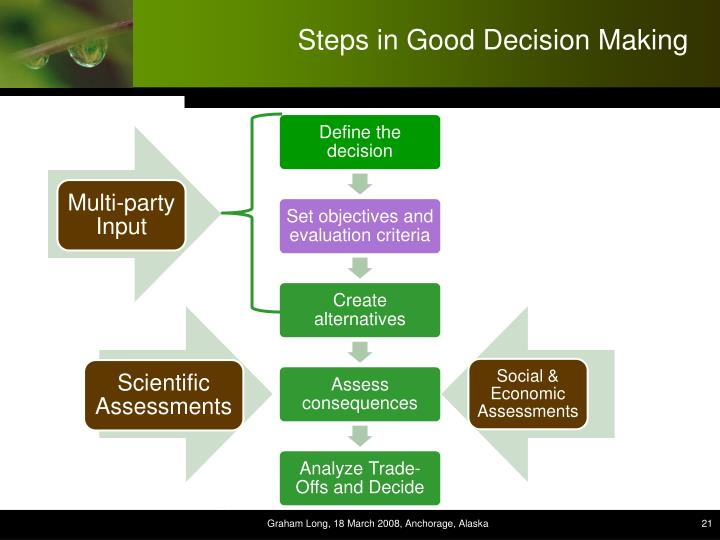 Steps in Good Decision Making