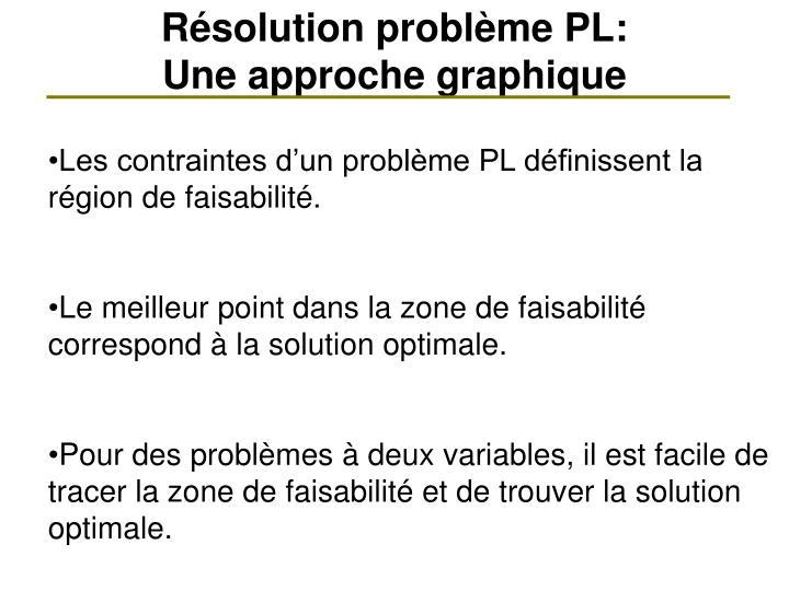 Résolution problème PL: