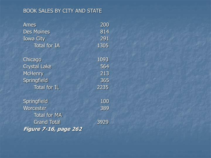 BOOK SALES BY CITY AND STATE