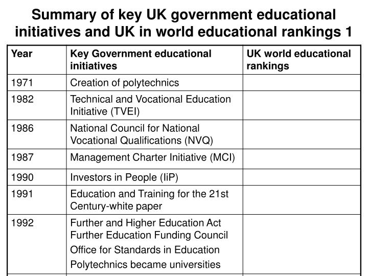 Summary of key UK government educational initiatives and UK in world educational rankings 1