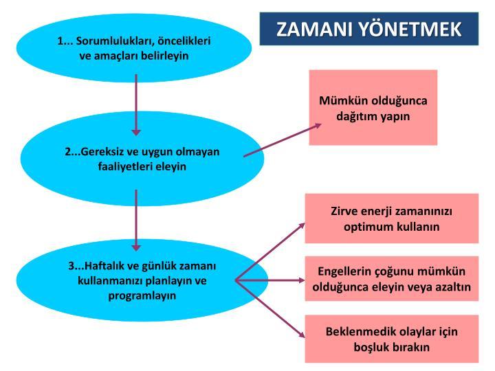ZAMANI YNETMEK