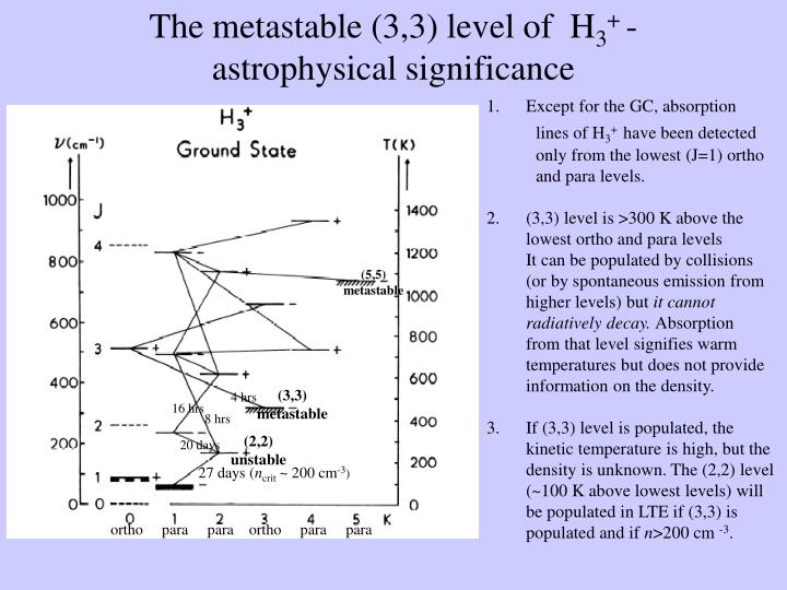 The metastable (3,3) level of  H